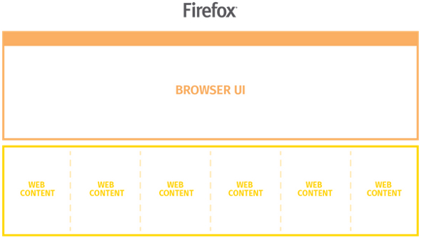 firefox-multi-process