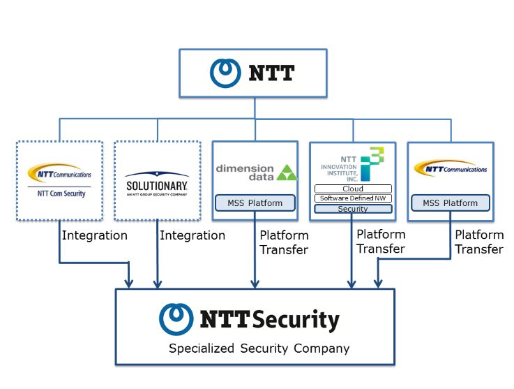 schema-NTT-Security