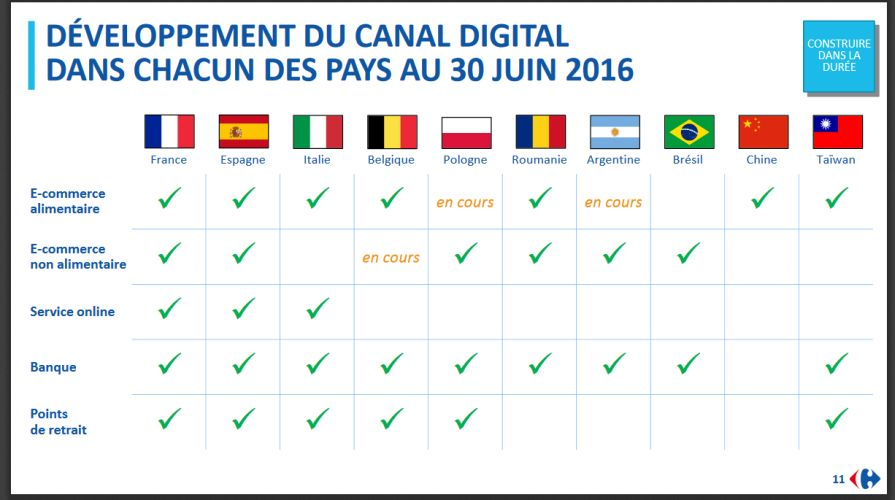 strategie-digital-groupe-carrefour