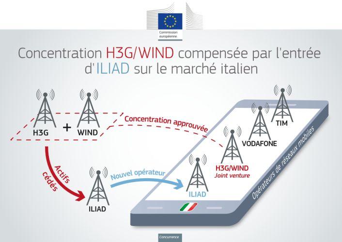 iliad-H3G-Wind-telephonie-mobile-italie
