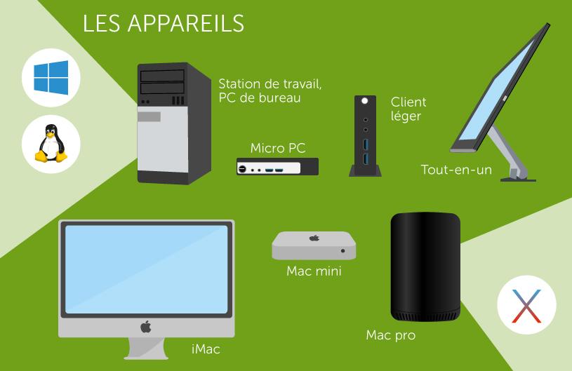 bureau-ideal-os-appareils