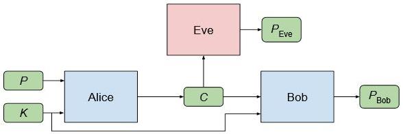 ia-chiffrement-schema