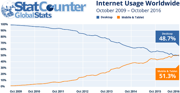 internet-usage-worldwide