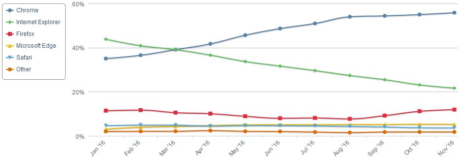 net-applications-navigateurs-novembre-2016