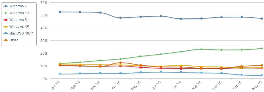 net-applications-os-novembre-2016