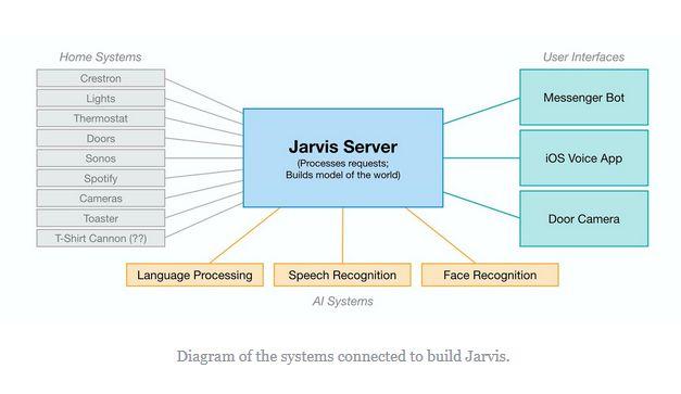 schema-jarvis-projet-mark-zuckerberg