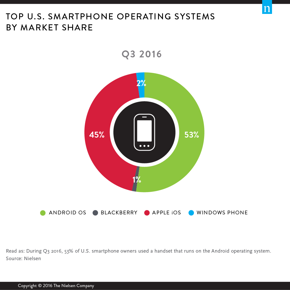 top-us-mobile-os-2016_nielsen_a
