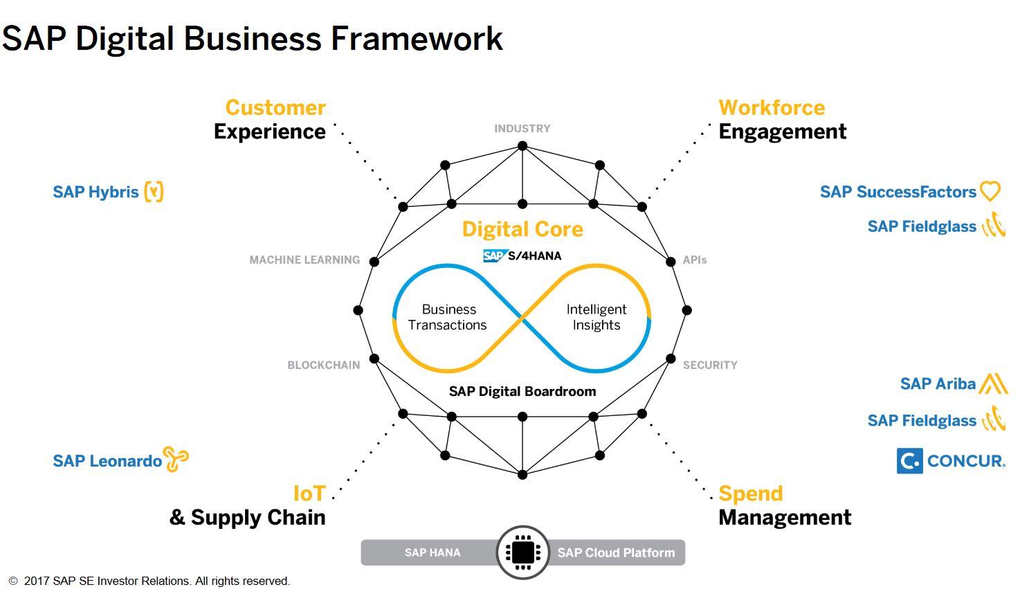 ecosystème-SAP-resultats-financiers-2016