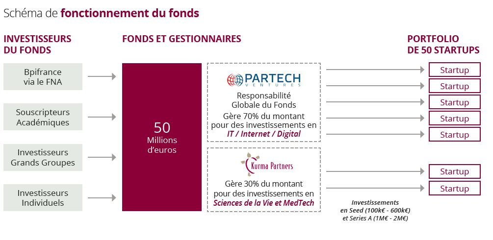 schema-fonctionnement-paris-saclay-seed-fund