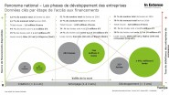 in-extenso-panorama-national-levee-fonds-creation-amorcage-developpement