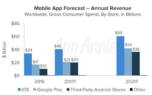app-annie-previsions-apps-economie-2021