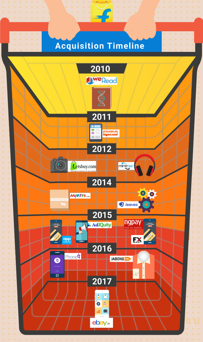Timeline-acquisitions-flipkart