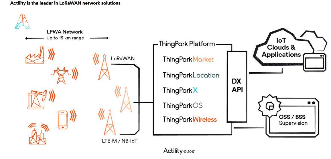 actility-lorawan-internet-objets