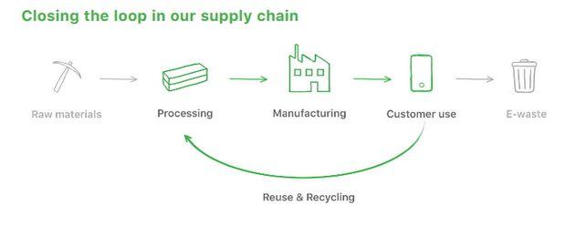 recyclage-chaînes-production-apple