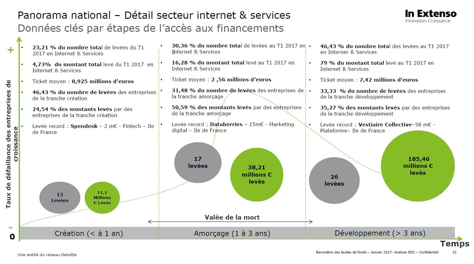 In-Extenso-Innovation-Croissance-T1-2017-segment-Internet-services