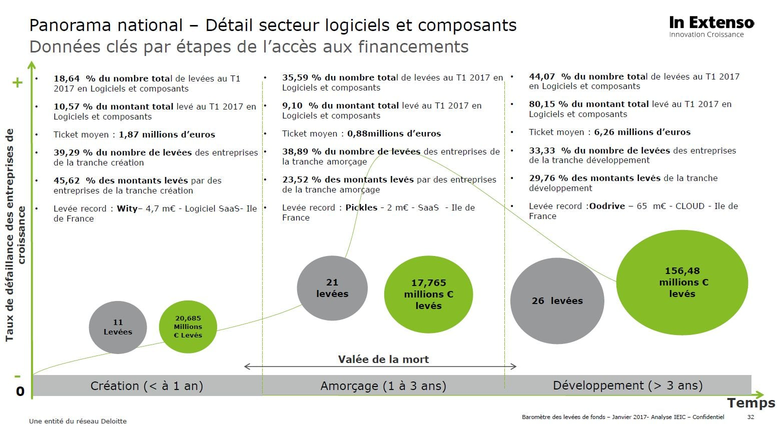 In-Extenso-Innovation-Croissance-T1-2017-segment-logiciels-composants