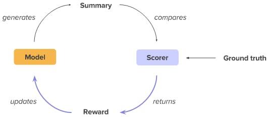 apprentissage-renforcement