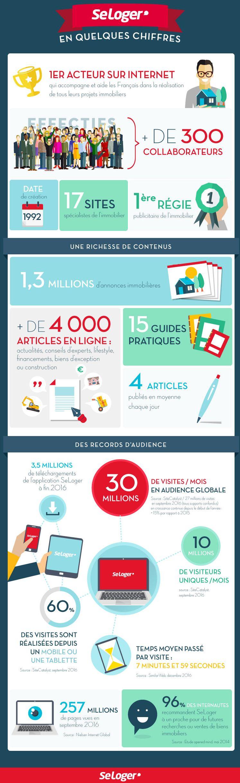 infographie-seloger