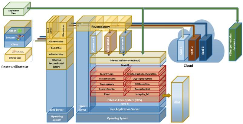 L'écosystème Difenso schématisé par l'ANSSI