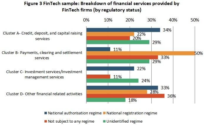 fintech-services
