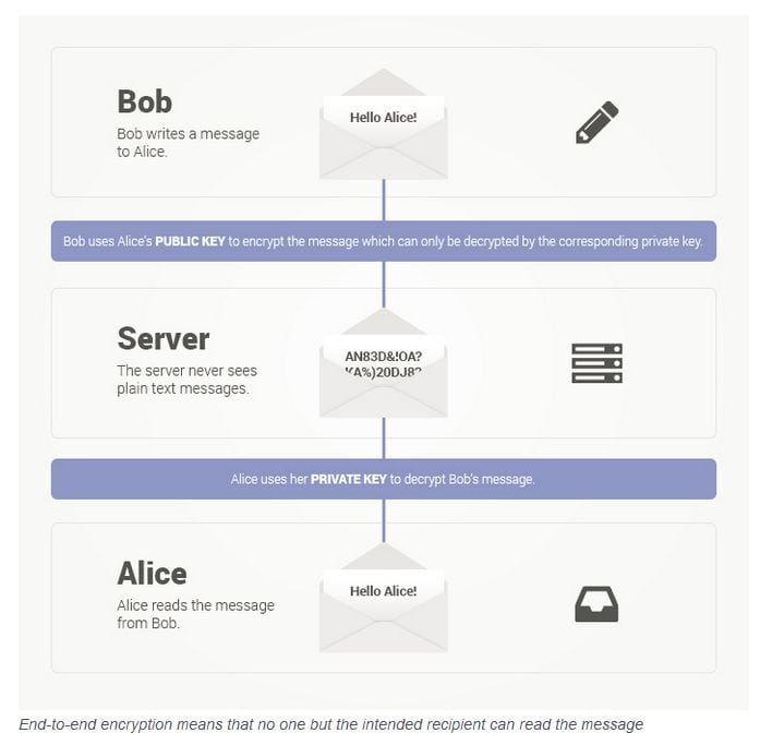 protonmail-schema-messagerie-securisee