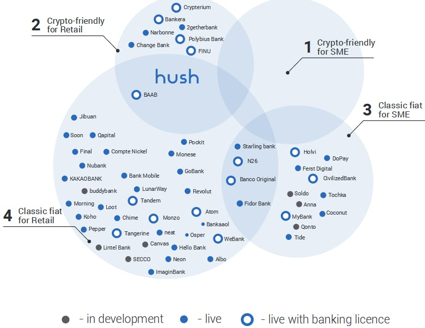 hush-fintech