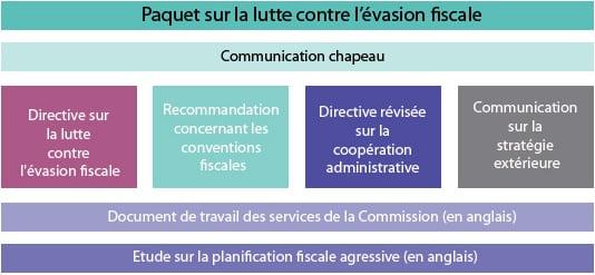 paquet-evasion-fiscale