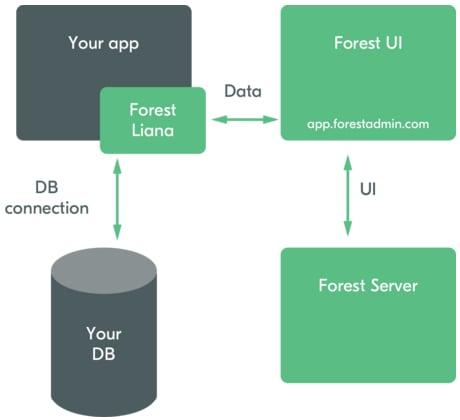 forest-admin-architecture