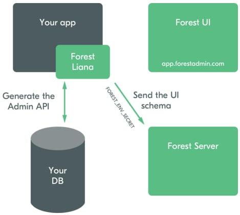 forest-admin-schema