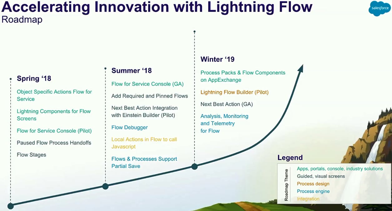 Lightning Flow roadmap