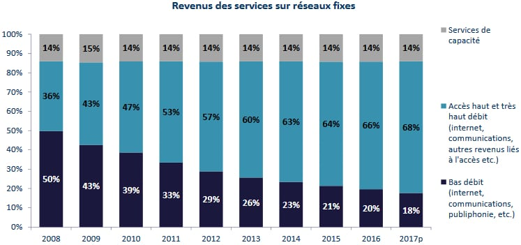 arcep-revenus-services-fixes