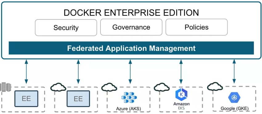 docker-ee-administration
