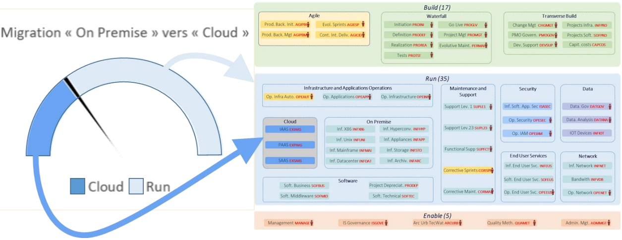 cigref-kpi-cloud
