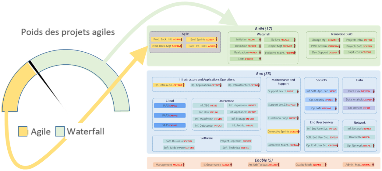 cigref-kpi-methodes-agiles