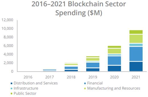 idc-investissements-blockchain-2017-2021