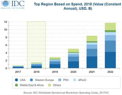 idc-investissements-blockchain-2018-2022