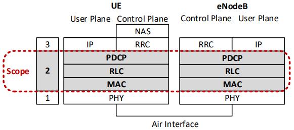 lte-protocole