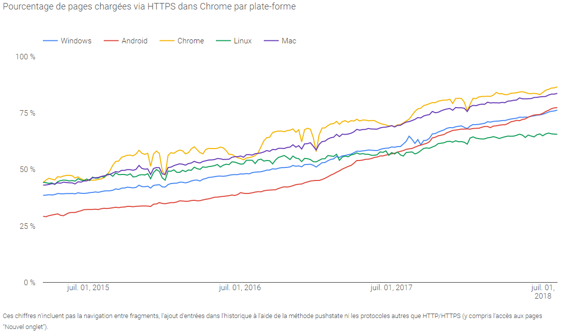 chrome-pourcentage-https