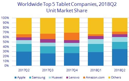 idc-tablettes-2018q2