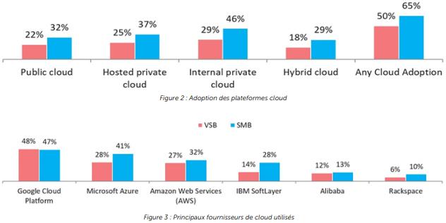 cloud-pme-usage
