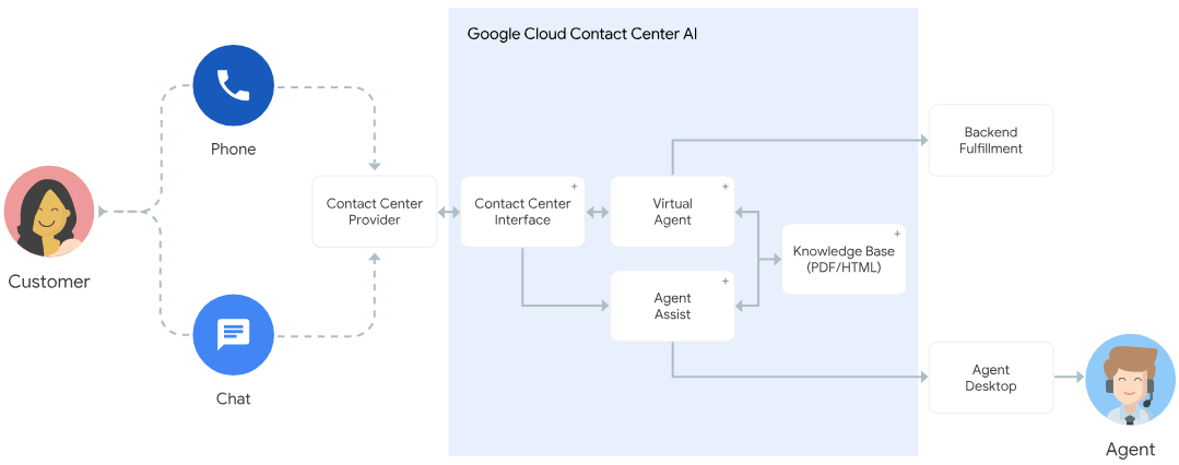 contact-center-ai-architecture