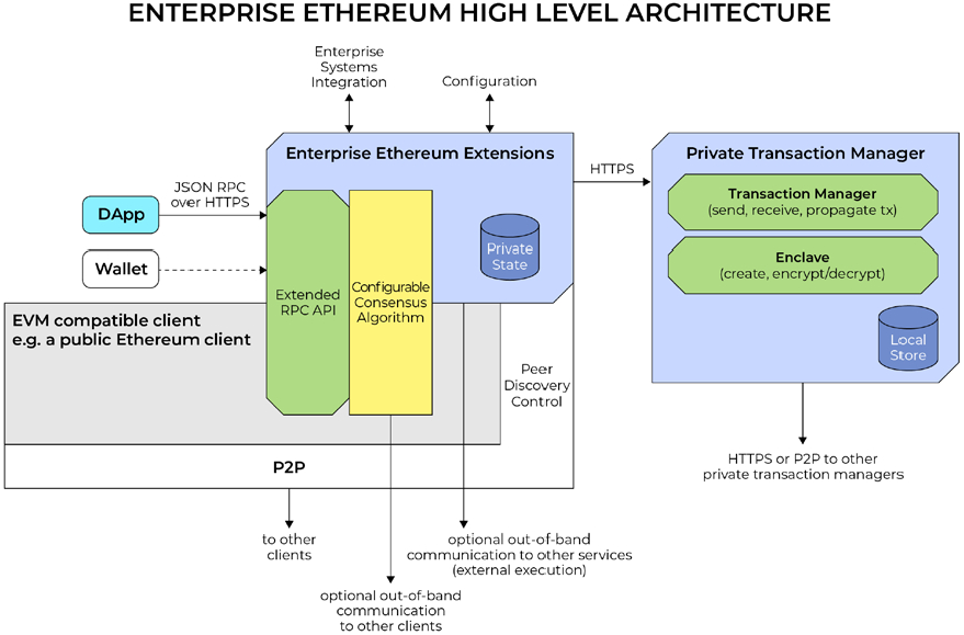 enterprise-ethereum