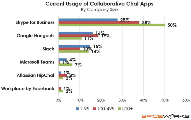 apps-chat-spiceworks