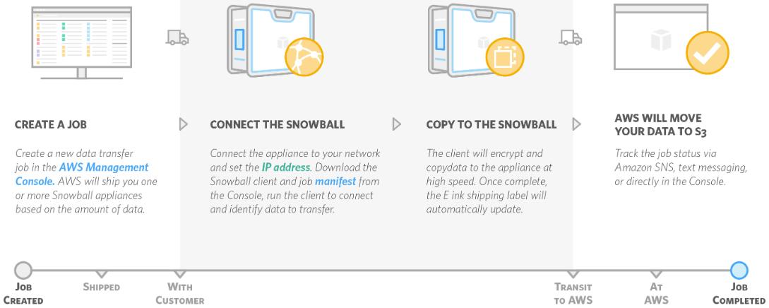 aws-snowball
