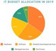 budgets-it-2019