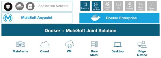docker-mulesoft-joint