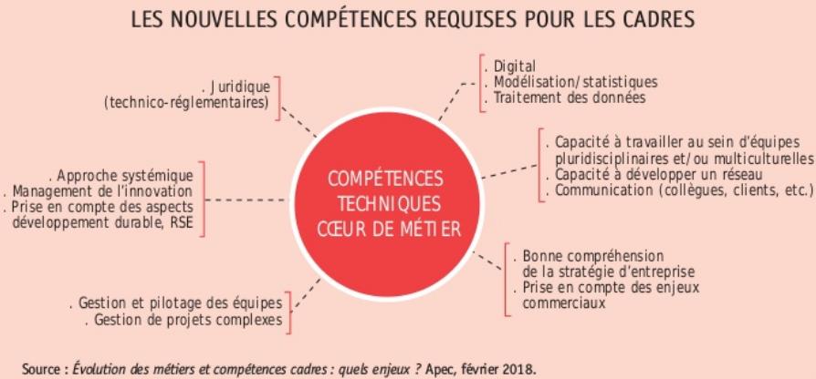 cadres-nouvelles-competences
