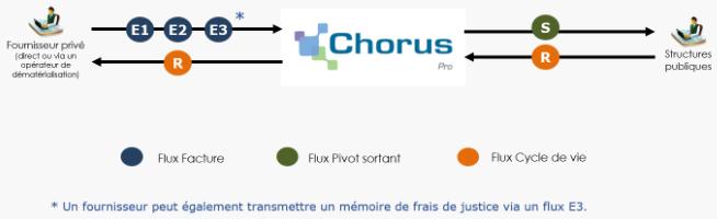 chorus-pro-edi