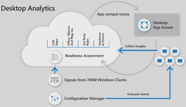 desktop-analytics-app-assure