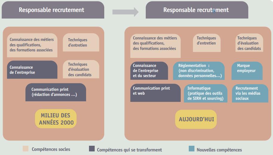 evolution-responsable-recrutement
